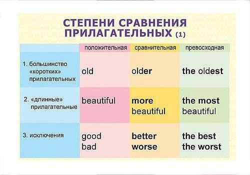 степени слов в английском языке